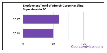 Aircraft Cargo Handling Supervisors in SC Employment Trend