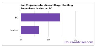 Job Projections for Aircraft Cargo Handling Supervisors: Nation vs. SC
