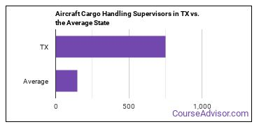 Aircraft Cargo Handling Supervisors in TX vs. the Average State