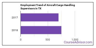 Aircraft Cargo Handling Supervisors in TX Employment Trend