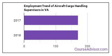 Aircraft Cargo Handling Supervisors in VA Employment Trend
