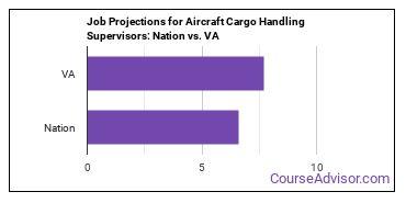 Job Projections for Aircraft Cargo Handling Supervisors: Nation vs. VA