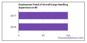 Aircraft Cargo Handling Supervisors in WI Employment Trend