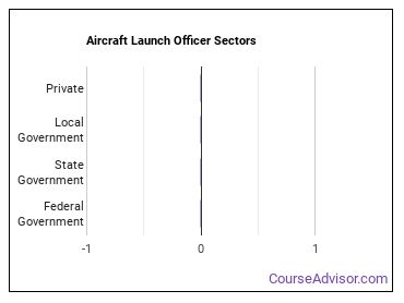Aircraft Launch Officer Sectors