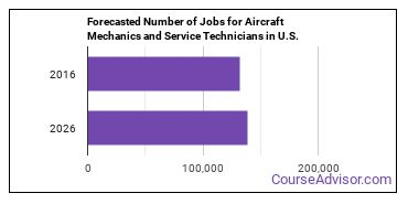 Forecasted Number of Jobs for Aircraft Mechanics and Service Technicians in U.S.
