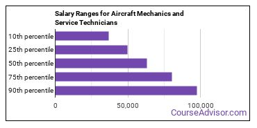 Salary Ranges for Aircraft Mechanics and Service Technicians