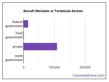 Aircraft Mechanic or Technician Sectors