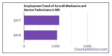 Aircraft Mechanics and Service Technicians in MD Employment Trend
