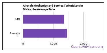 Aircraft Mechanics and Service Technicians in MN vs. the Average State