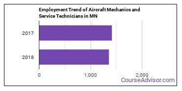 Aircraft Mechanics and Service Technicians in MN Employment Trend