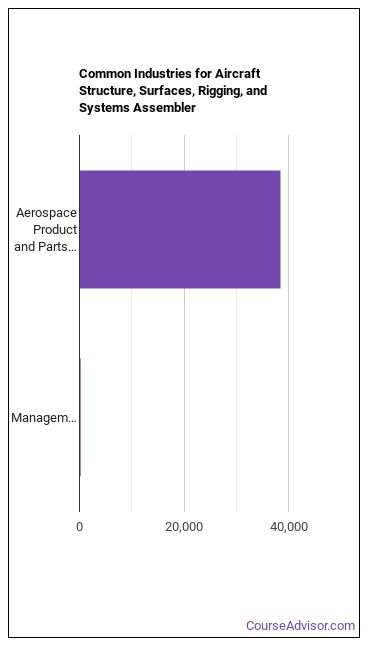 Aircraft Structure Assembler Industries