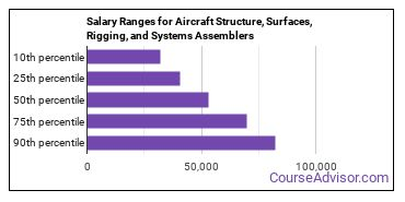 Salary Ranges for Aircraft Structure, Surfaces, Rigging, and Systems Assemblers