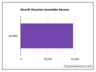 Aircraft Structure Assembler Sectors