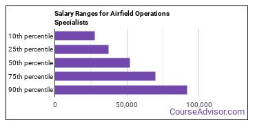 Salary Ranges for Airfield Operations Specialists