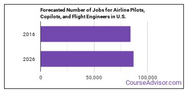 Forecasted Number of Jobs for Airline Pilots, Copilots, and Flight Engineers in U.S.