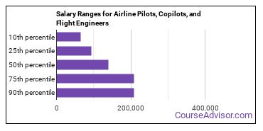 Salary Ranges for Airline Pilots, Copilots, and Flight Engineers
