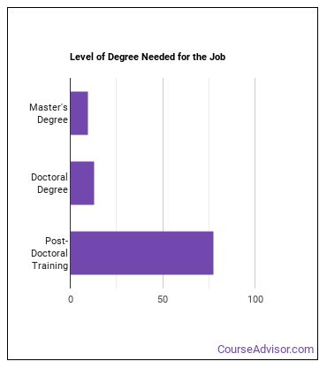 Allergist or Immunologist Degree Level