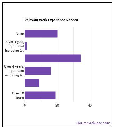 Allergist or Immunologist Work Experience