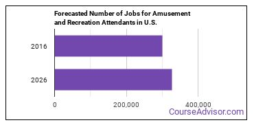Forecasted Number of Jobs for Amusement and Recreation Attendants in U.S.
