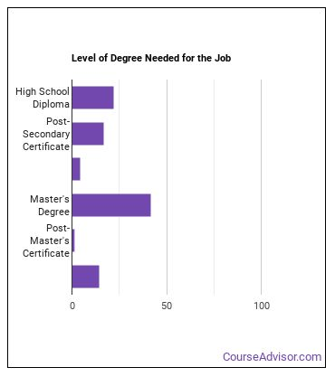 Anesthesiologist Assistant Degree Level