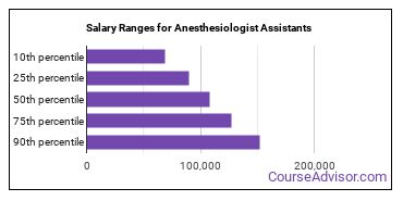 Salary Ranges for Anesthesiologist Assistants