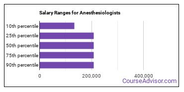 Salary Ranges for Anesthesiologists