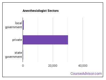 Anesthesiologist Sectors