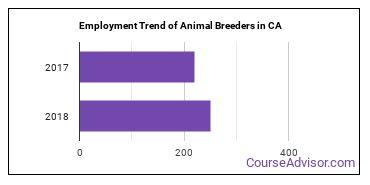 Animal Breeders in CA Employment Trend