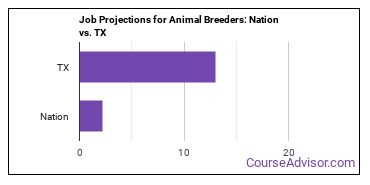 Job Projections for Animal Breeders: Nation vs. TX