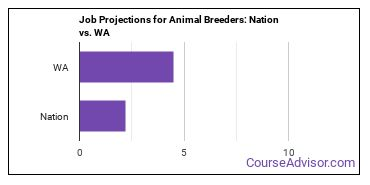 Job Projections for Animal Breeders: Nation vs. WA