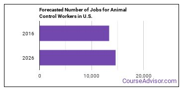 Forecasted Number of Jobs for Animal Control Workers in U.S.