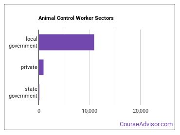 Animal Control Worker Sectors