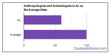 Anthropologists and Archeologists in AL vs. the Average State