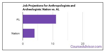 Job Projections for Anthropologists and Archeologists: Nation vs. AL