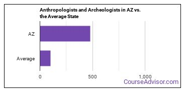 Anthropologists and Archeologists in AZ vs. the Average State