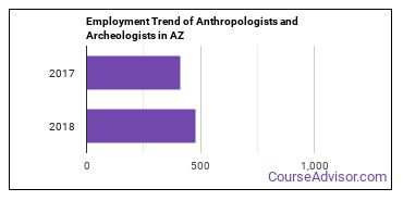Anthropologists and Archeologists in AZ Employment Trend