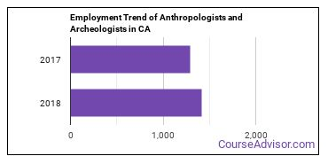 Anthropologists and Archeologists in CA Employment Trend