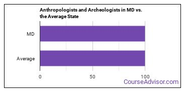 Anthropologists and Archeologists in MD vs. the Average State