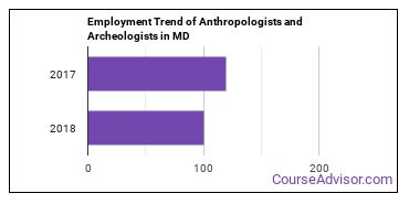 Anthropologists and Archeologists in MD Employment Trend