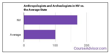 Anthropologists and Archeologists in NV vs. the Average State