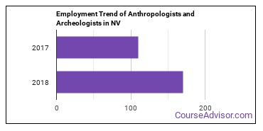 Anthropologists and Archeologists in NV Employment Trend