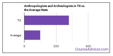 Anthropologists and Archeologists in TX vs. the Average State