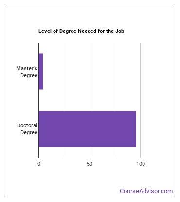 Anthropology & Archeology Professor Degree Level