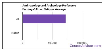 Anthropology and Archeology Professors Earnings: AL vs. National Average