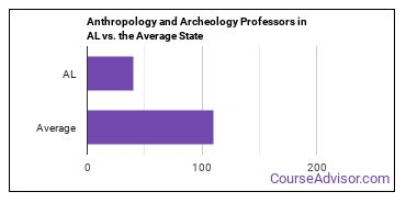 Anthropology and Archeology Professors in AL vs. the Average State