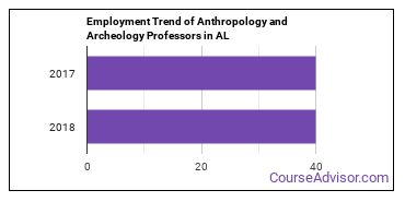Anthropology and Archeology Professors in AL Employment Trend