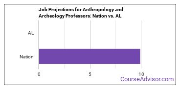 Job Projections for Anthropology and Archeology Professors: Nation vs. AL