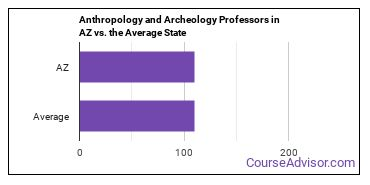 Anthropology and Archeology Professors in AZ vs. the Average State