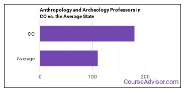 Anthropology and Archeology Professors in CO vs. the Average State