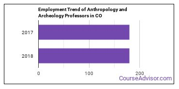 Anthropology and Archeology Professors in CO Employment Trend